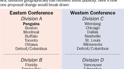 With the Atlanta Thrashers moving to Winnipeg, the idea of realigning NHL divisions geographically has received some publicity. Here's how one proposed change would break down.